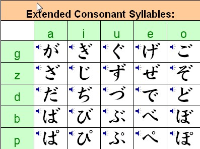 hiragana voiced consonants