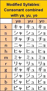 katakana contracted sounds