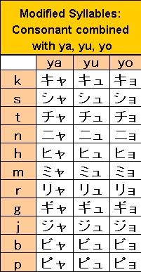 katakana contracted sounds