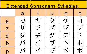 katakana voiced consonants