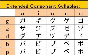 katakana voiced consonants