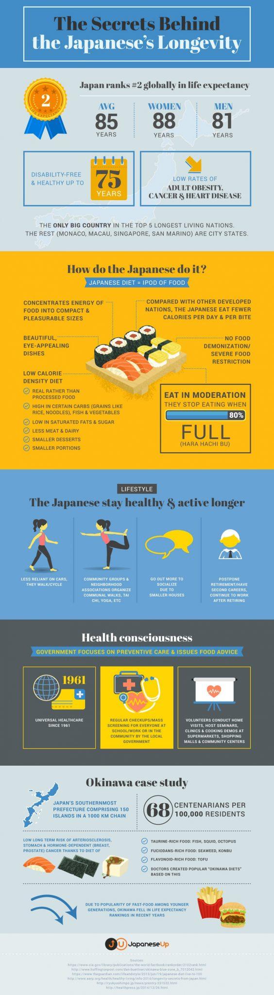 Longevity Diet: The Secrets Behind the Japanese's Longevity | JapaneseUp